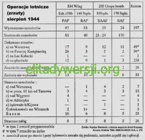 zrzuty-sierpien-1944-1-300x289 Zrzuty dla Powstania Warszawskiego